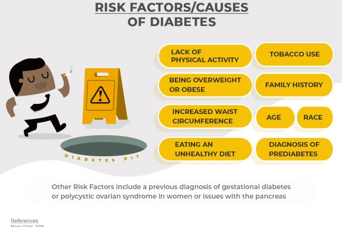 WHAT ARE THE RISK FACTORS FOR DIABETES?